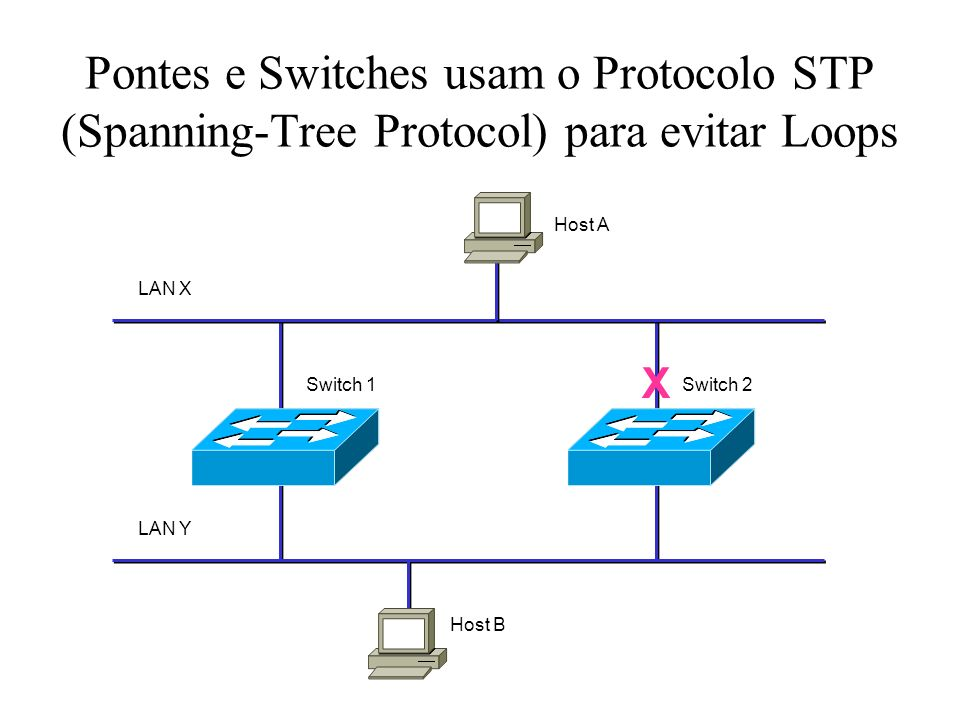 Pontes e Switches usam o Protocolo STP (Spanning-Tree Protocol) para evitar Loops