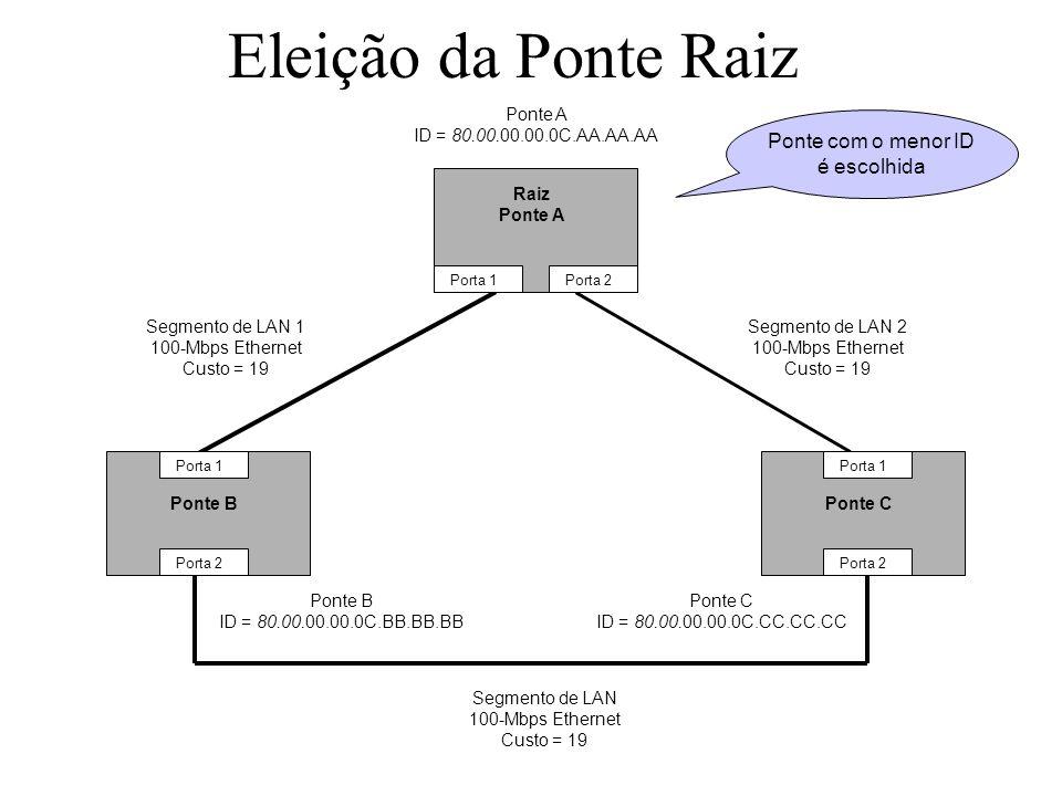 Eleição da Ponte Raiz Ponte com o menor ID é escolhida Ponte A