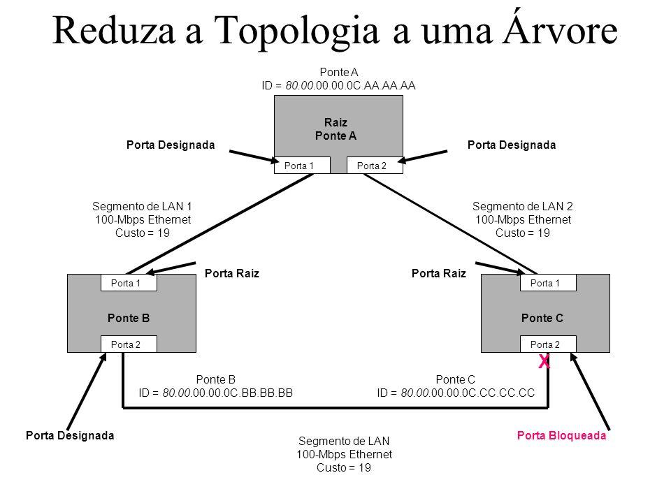 Reduza a Topologia a uma Árvore