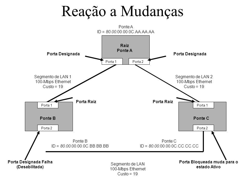 Reação a Mudanças Ponte A ID = 80.00.00.00.0C.AA.AA.AA Raiz Ponte A