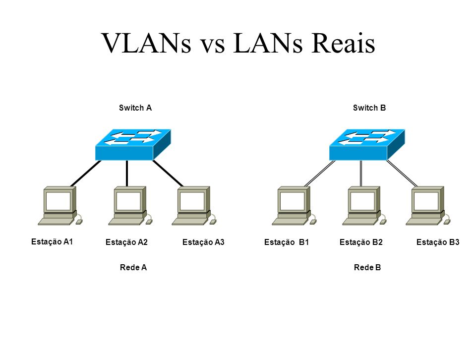 VLANs vs LANs Reais Switch A Switch B
