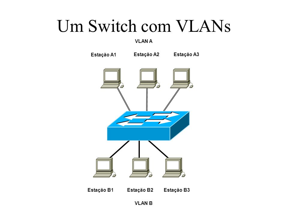 Um Switch com VLANs Estação A1 Estação A2 Estação A3 VLAN A Estação B1