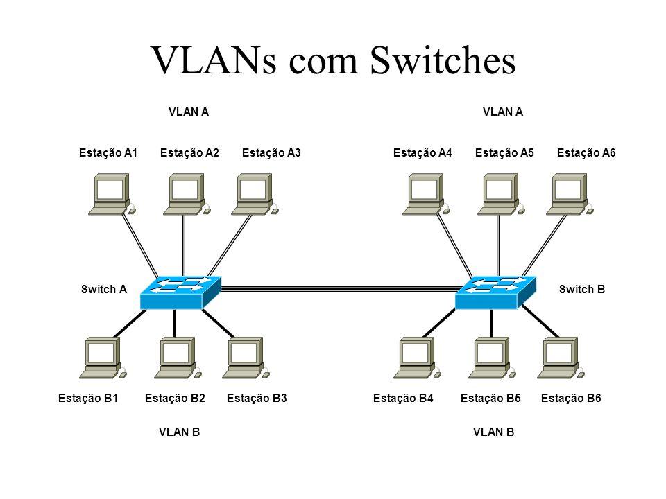 VLANs com Switches Switch A Estação B1 Estação B2 Estação B3 Switch B