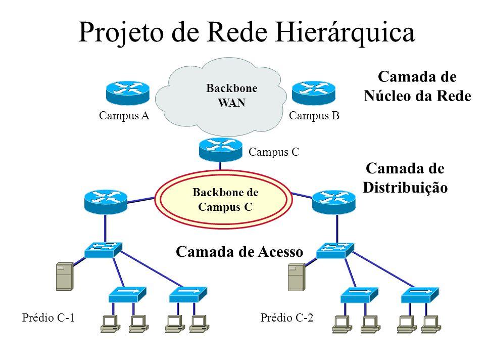 Projeto de Rede Hierárquica