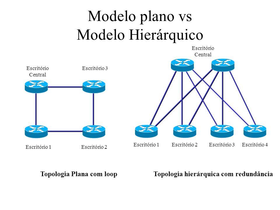 Modelo plano vs Modelo Hierárquico