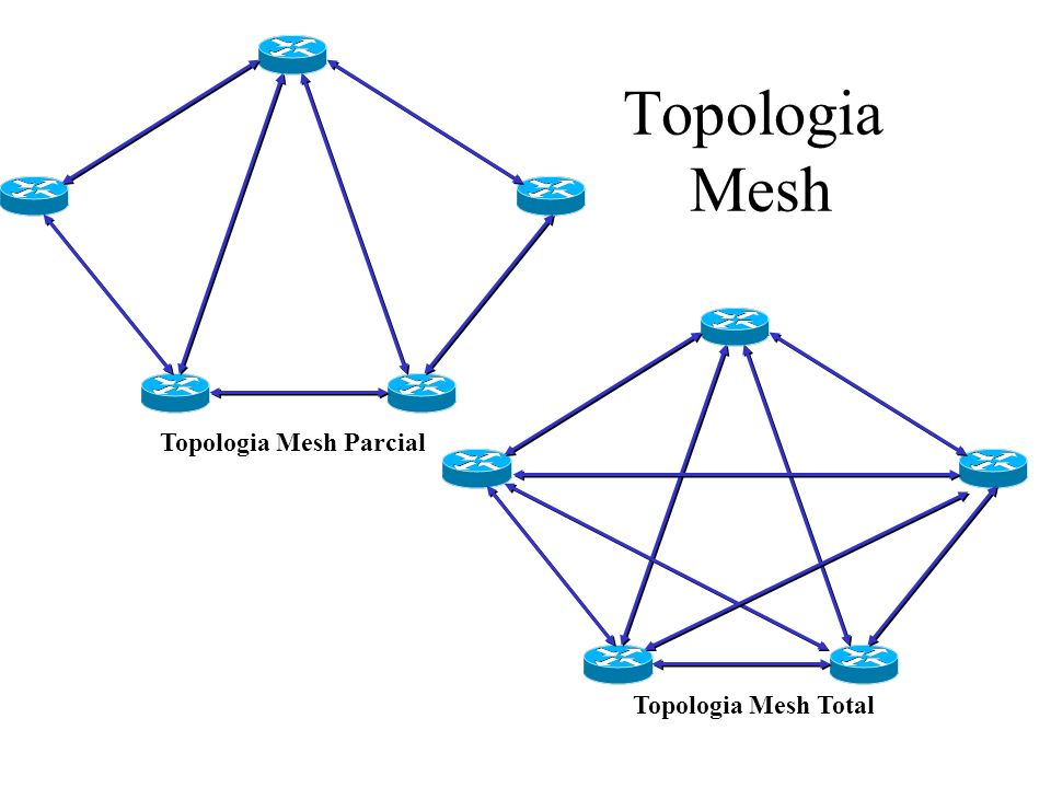 Topologia Mesh Topologia Mesh Parcial Topologia Mesh Total