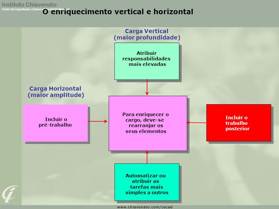 O enriquecimento vertical e horizontal