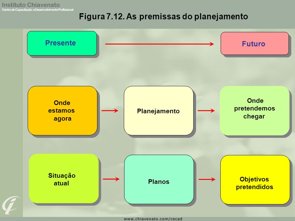 Figura 7.12. As premissas do planejamento