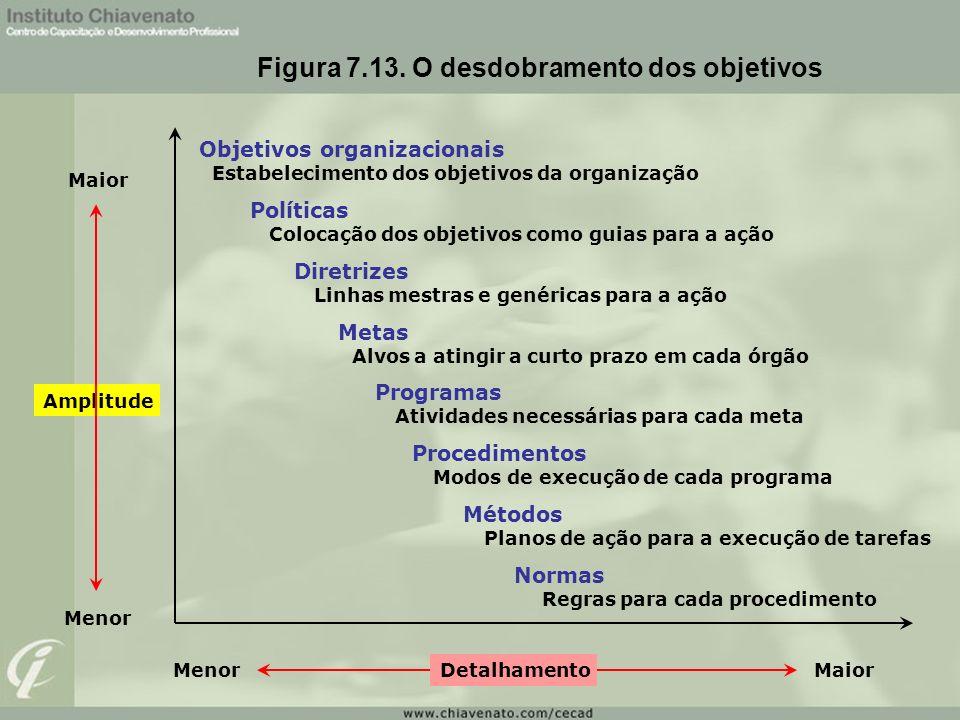 Figura 7.13. O desdobramento dos objetivos