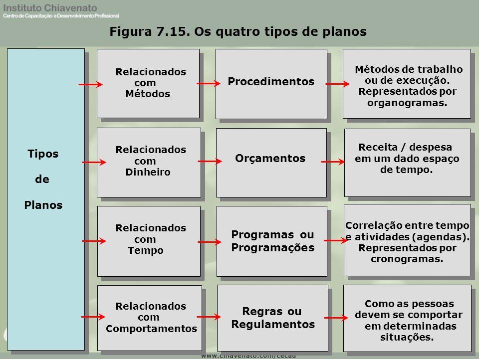 Figura 7.15. Os quatro tipos de planos