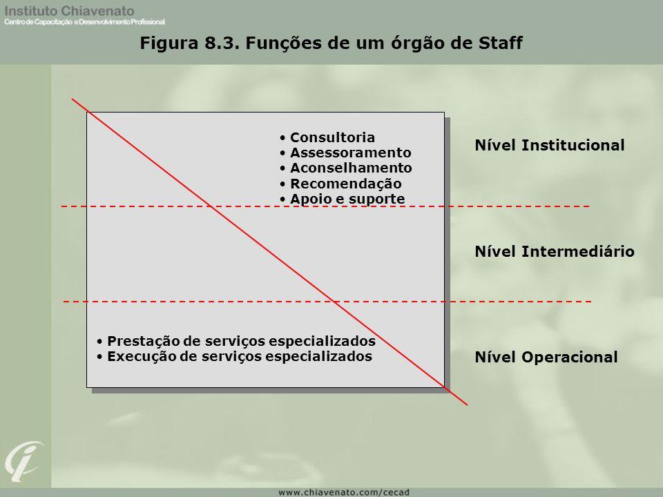 Figura 8.3. Funções de um órgão de Staff