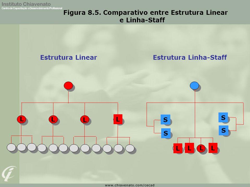 Figura 8.5. Comparativo entre Estrutura Linear