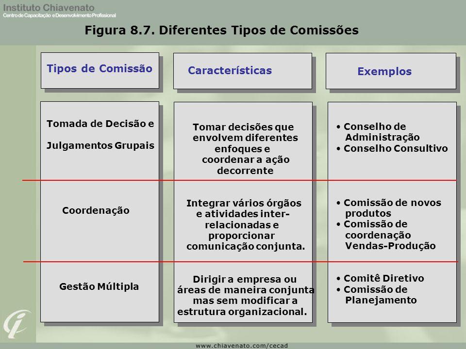 Figura 8.7. Diferentes Tipos de Comissões