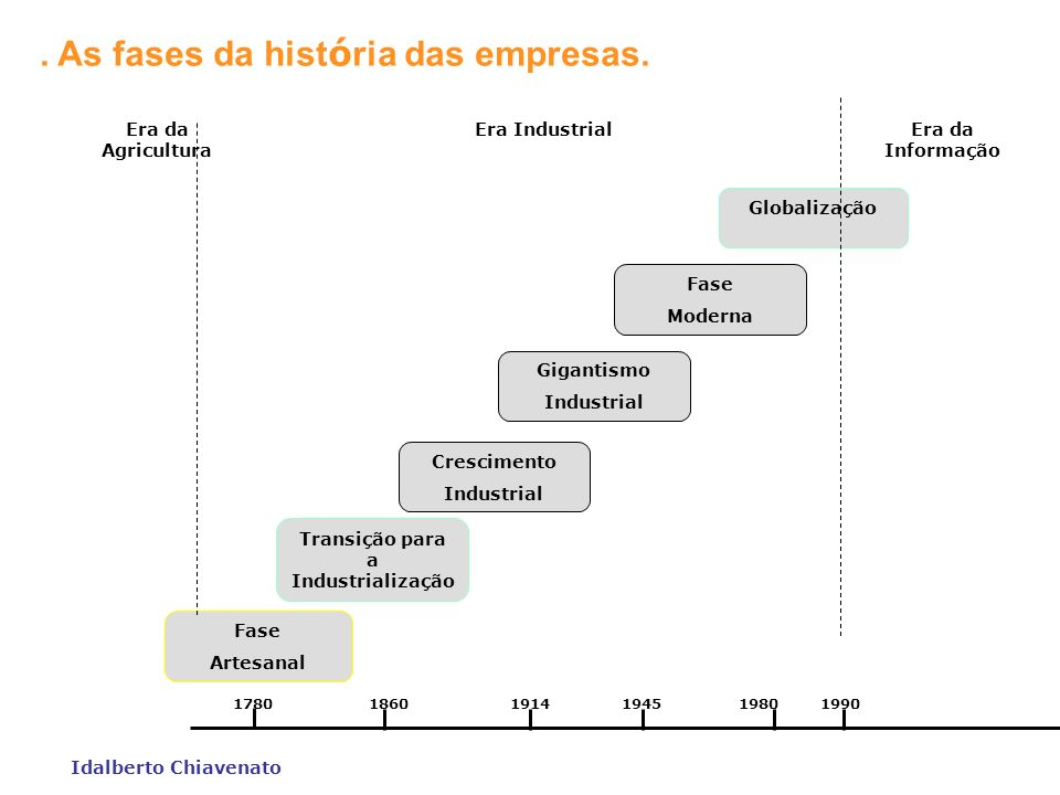 Transição para a Industrialização