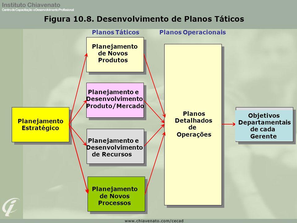 Figura 10.8. Desenvolvimento de Planos Táticos