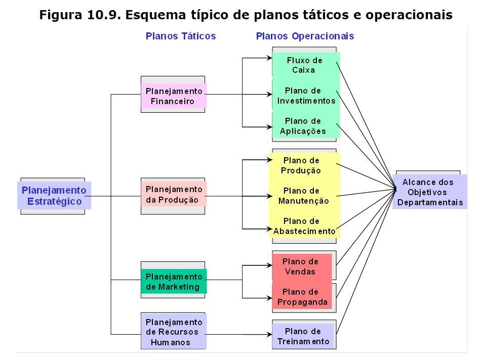 Figura 10.9. Esquema típico de planos táticos e operacionais
