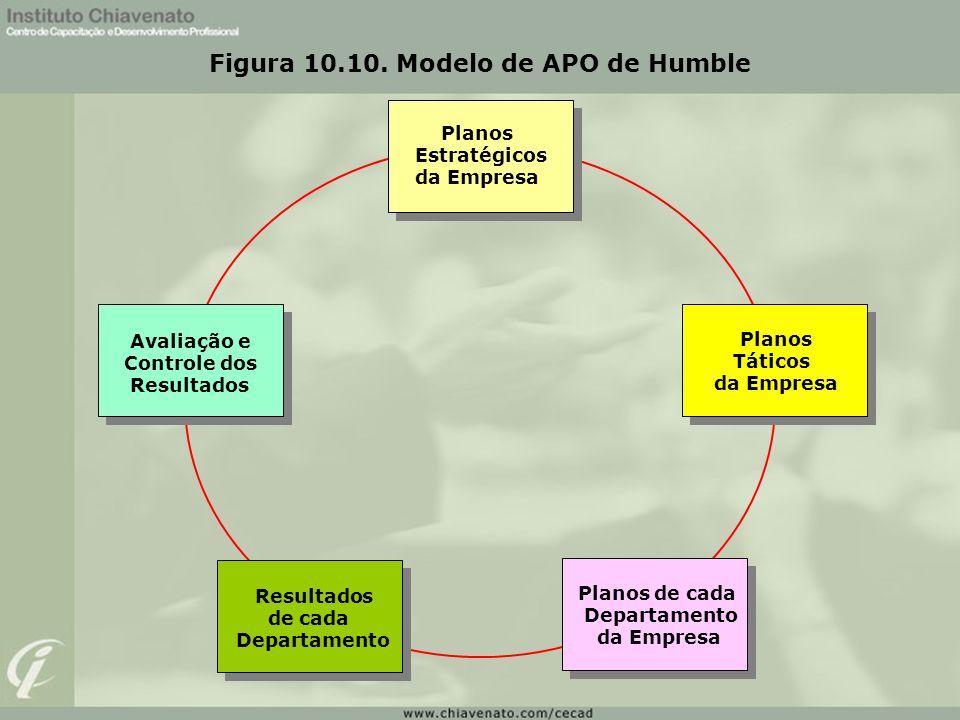 Figura 10.10. Modelo de APO de Humble