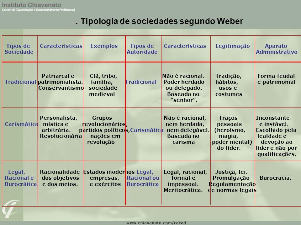 . Tipologia de sociedades segundo Weber