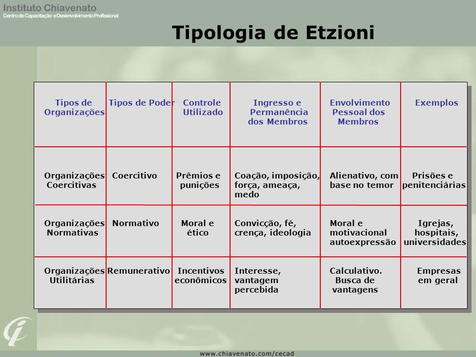 Tipologia de Etzioni Tipos de Tipos de Poder Controle Ingresso e Envolvimento Exemplos.