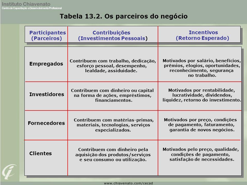 Tabela 13.2. Os parceiros do negócio
