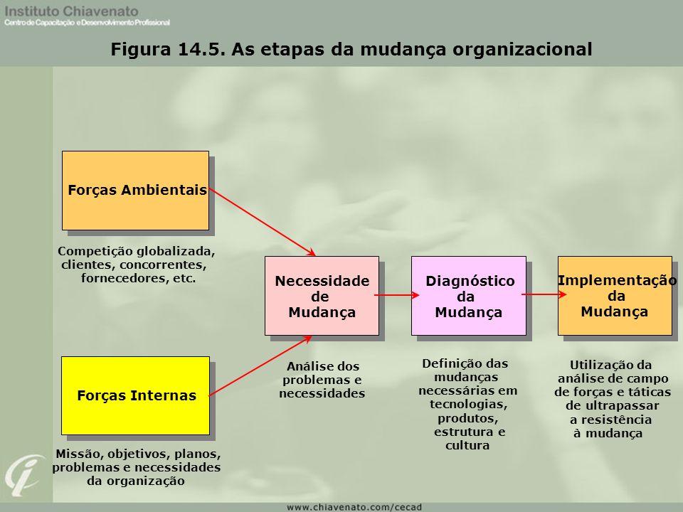 Figura 14.5. As etapas da mudança organizacional