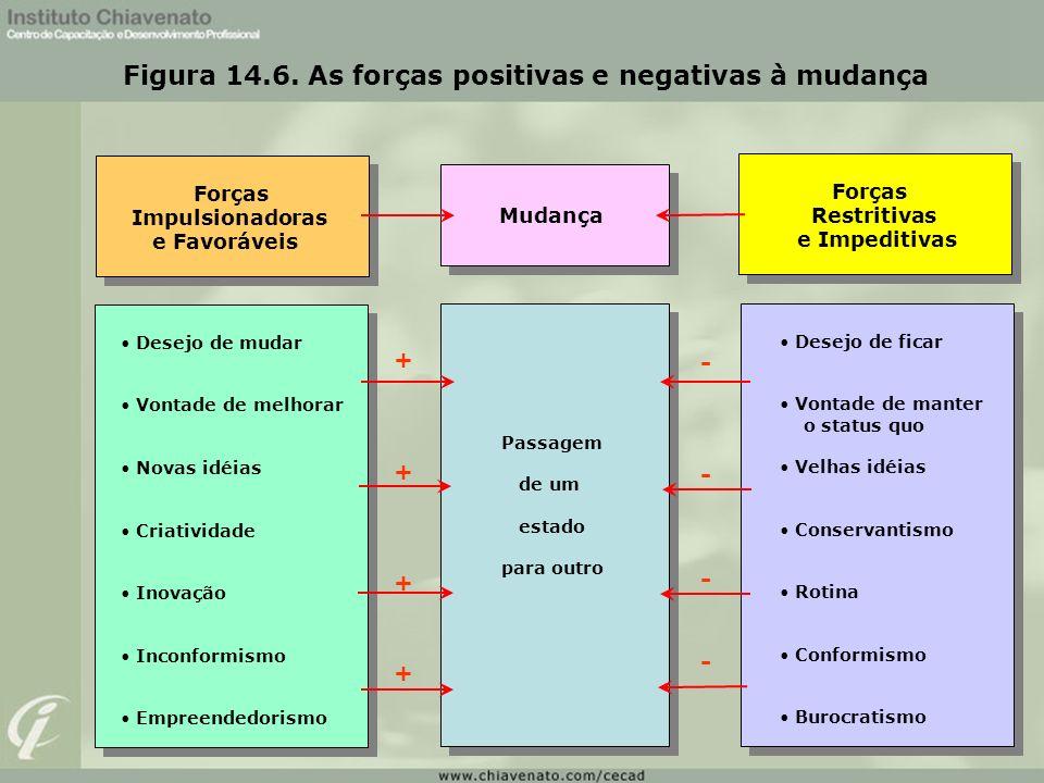 Figura 14.6. As forças positivas e negativas à mudança