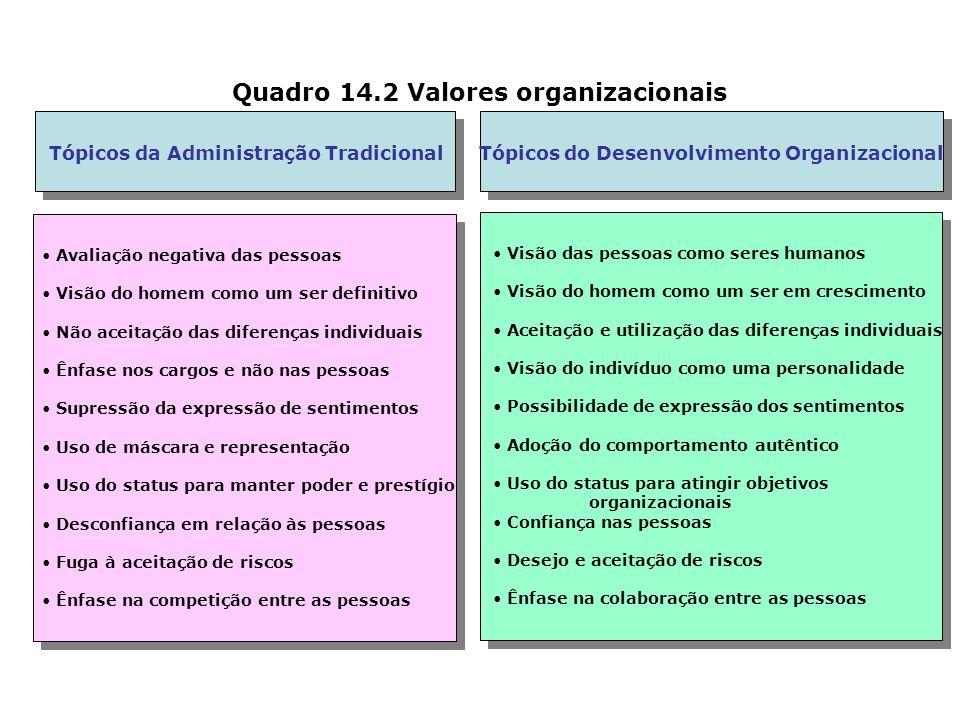 Quadro 14.2 Valores organizacionais