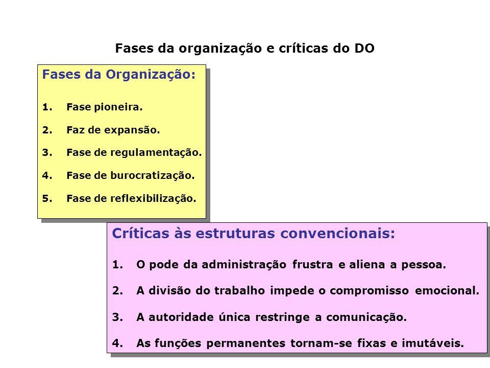 Críticas às estruturas convencionais: