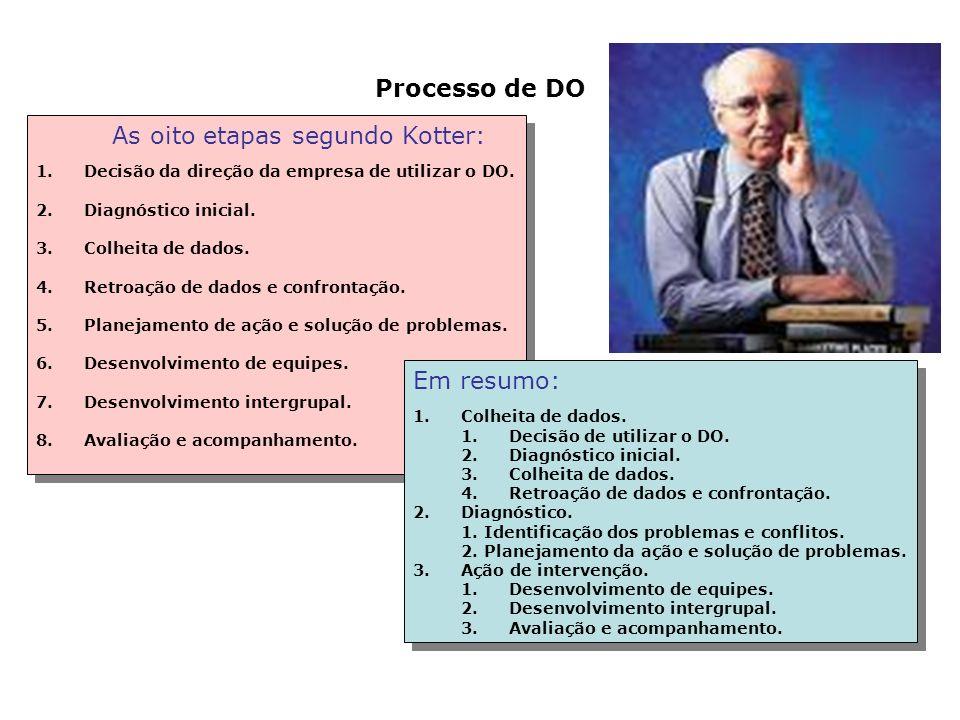 As oito etapas segundo Kotter: