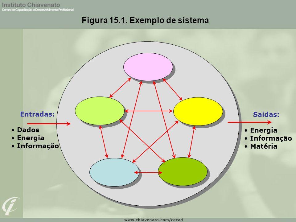 Figura 15.1. Exemplo de sistema