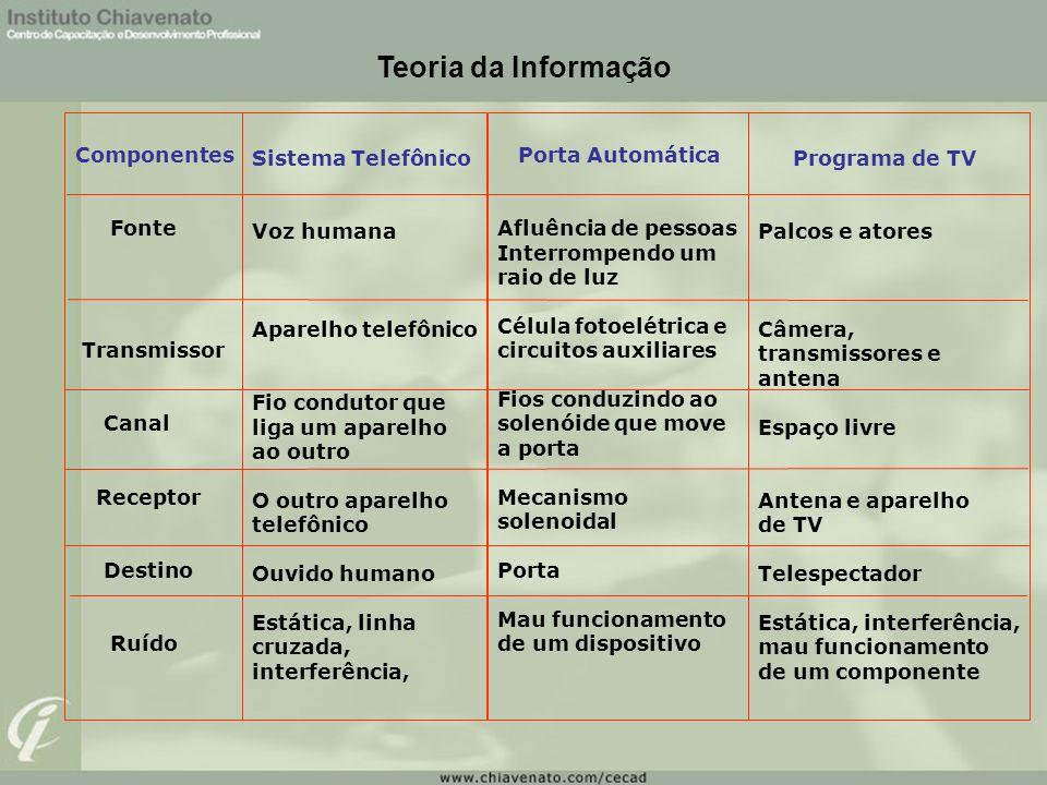 Teoria da Informação Componentes Sistema Telefônico Porta Automática