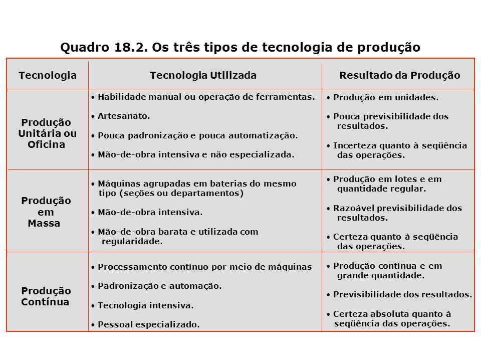 Quadro 18.2. Os três tipos de tecnologia de produção