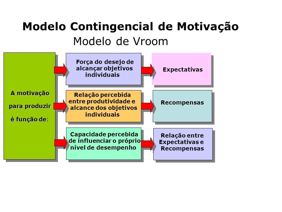 Modelo Contingencial de Motivação Modelo de Vroom