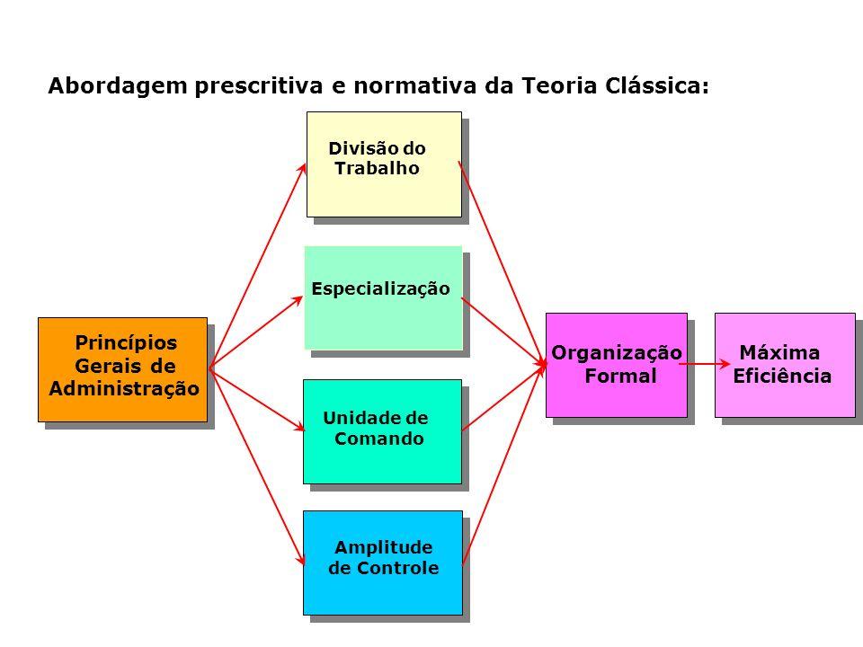Abordagem prescritiva e normativa da Teoria Clássica: