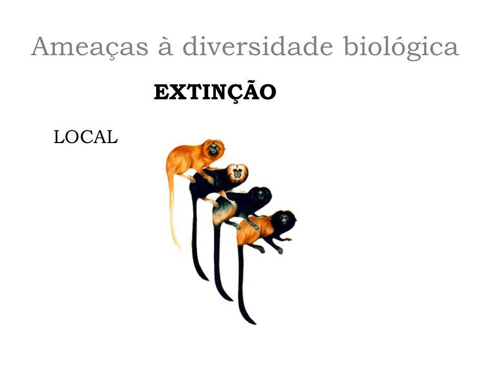 Ameaças à diversidade biológica