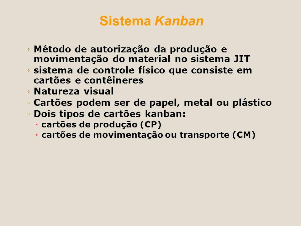 Sistema Kanban Método de autorização da produção e movimentação do material no sistema JIT.