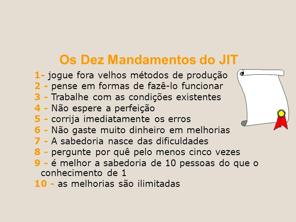 Os Dez Mandamentos do JIT