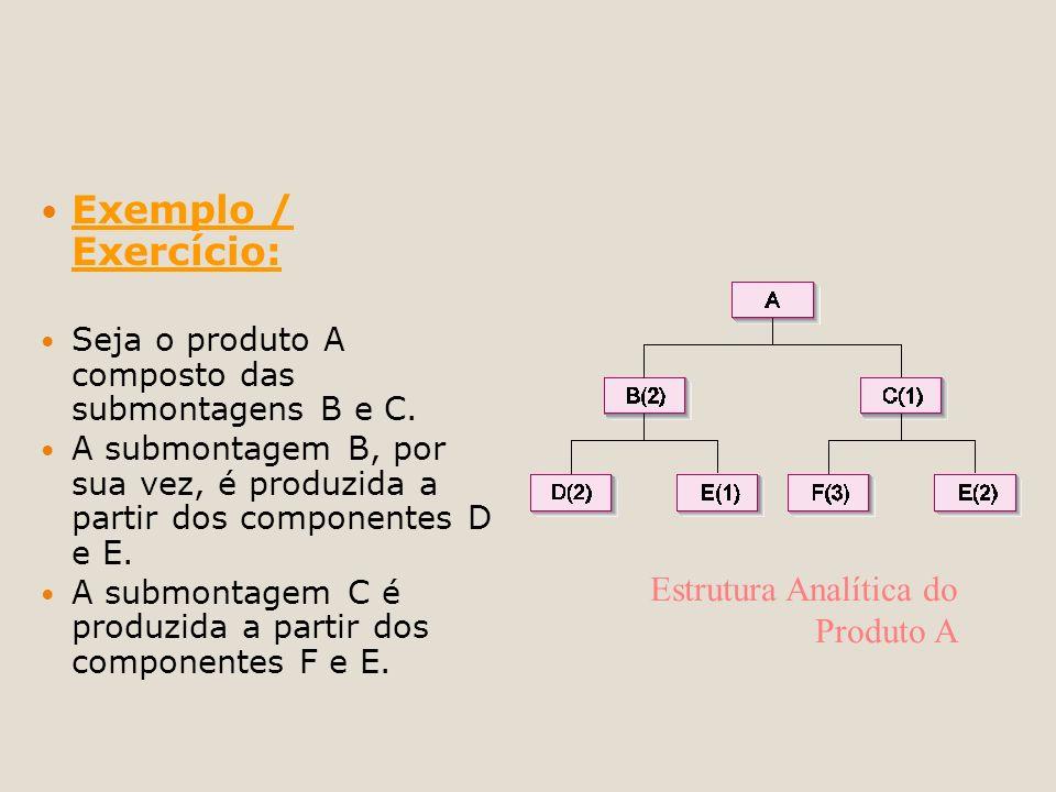 Exemplo / Exercício: Estrutura Analítica do Produto A