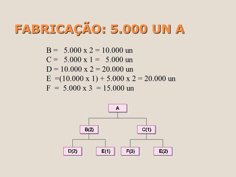 FABRICAÇÃO: 5.000 UN A B = 5.000 x 2 = 10.000 un