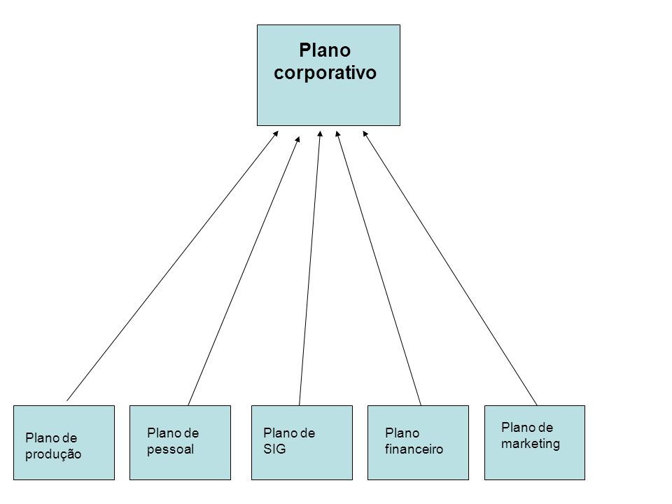 Plano corporativo Plano de marketing Plano de pessoal Plano de SIG