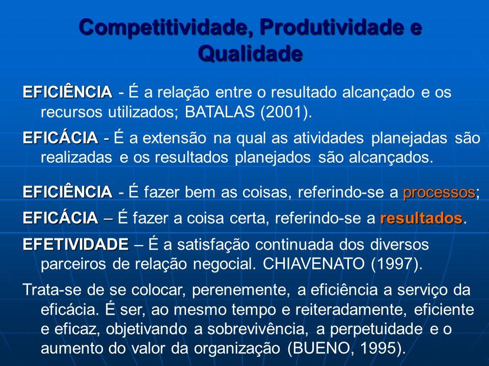 Competitividade, Produtividade e Qualidade