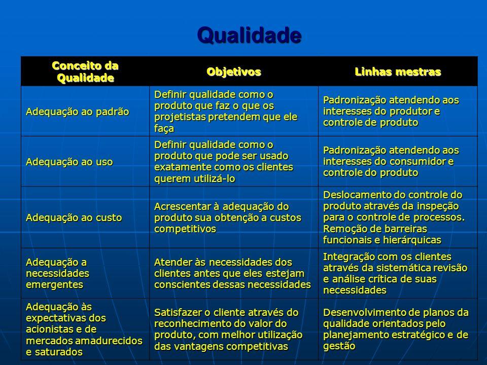 Qualidade Conceito da Qualidade Objetivos Linhas mestras