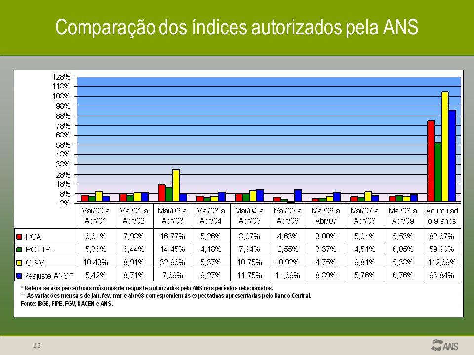 Comparação dos índices autorizados pela ANS