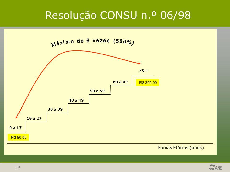 Resolução CONSU n.º 06/98 Máximo de 6 vezes (500%) R$ 300,00 R$ 50,00