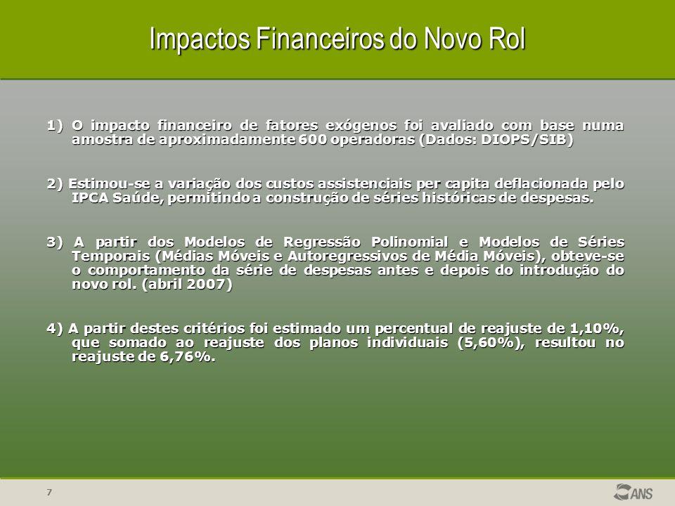 Impactos Financeiros do Novo Rol
