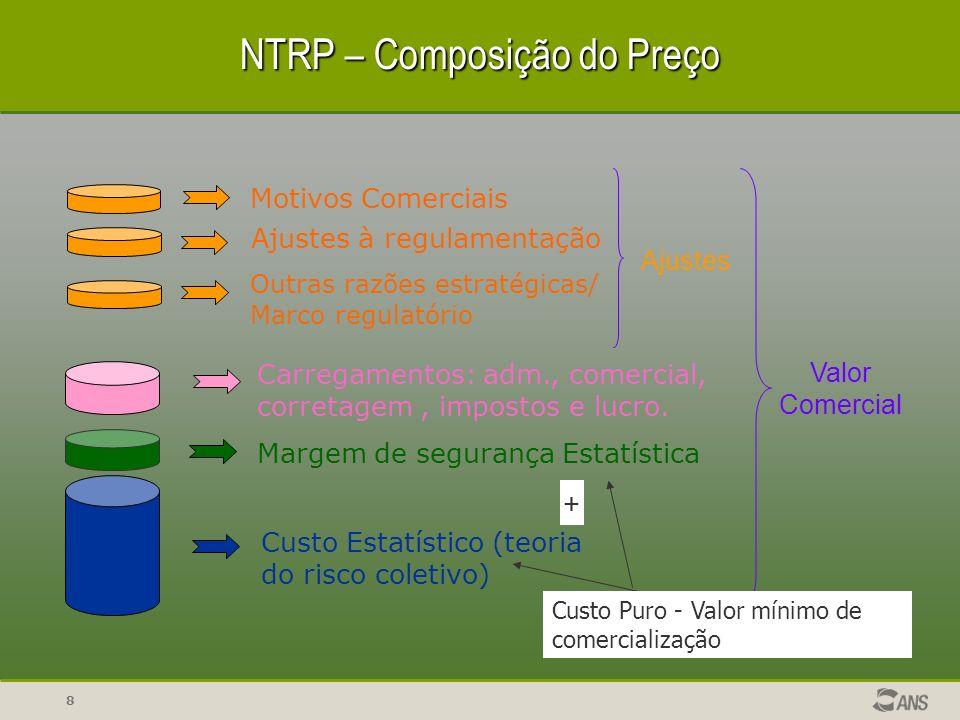 NTRP – Composição do Preço