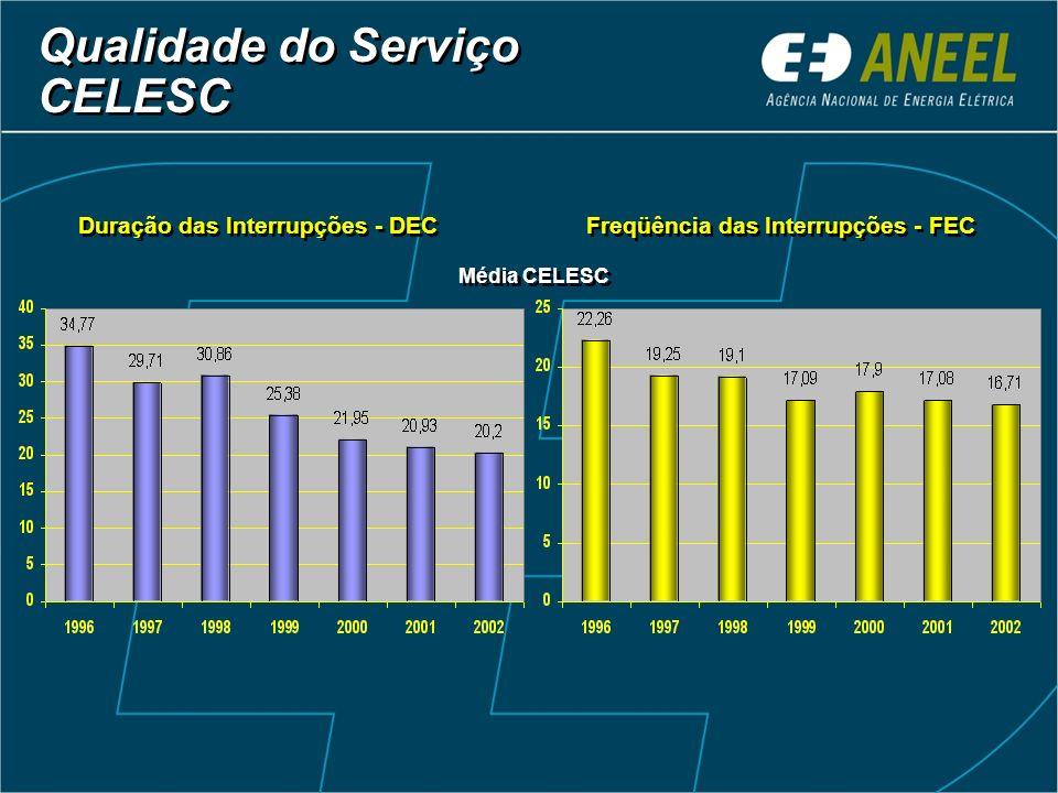 Duração das Interrupções - DEC Freqüência das Interrupções - FEC