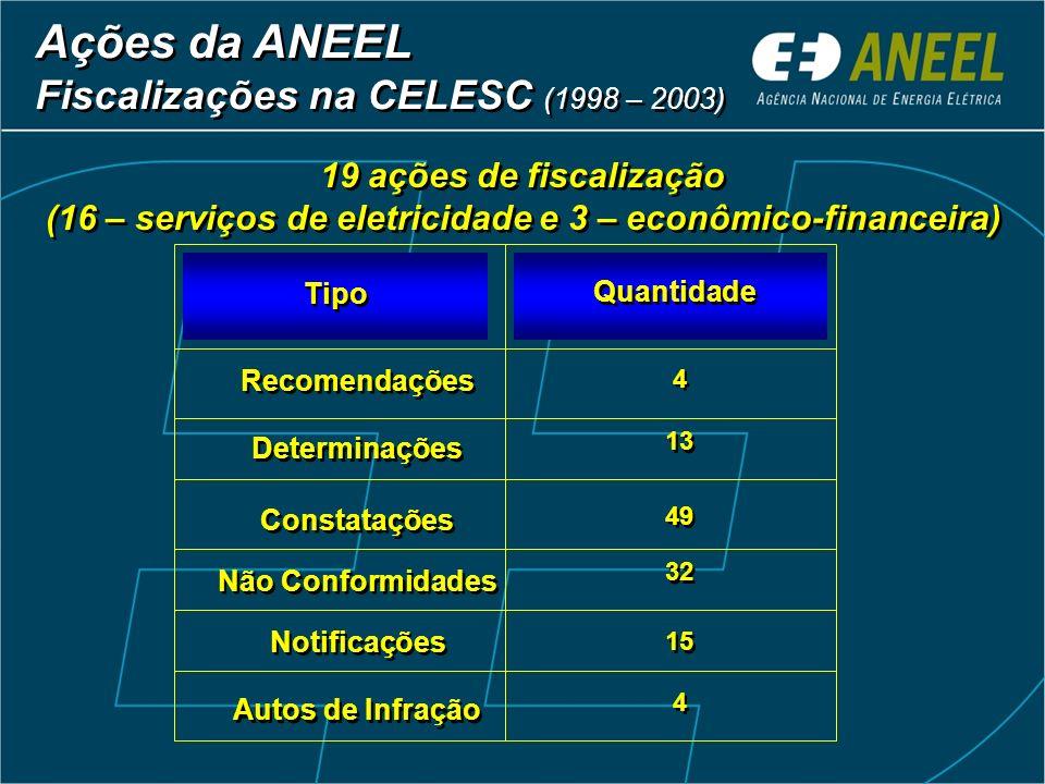 Ações da ANEEL Fiscalizações na CELESC (1998 – 2003)