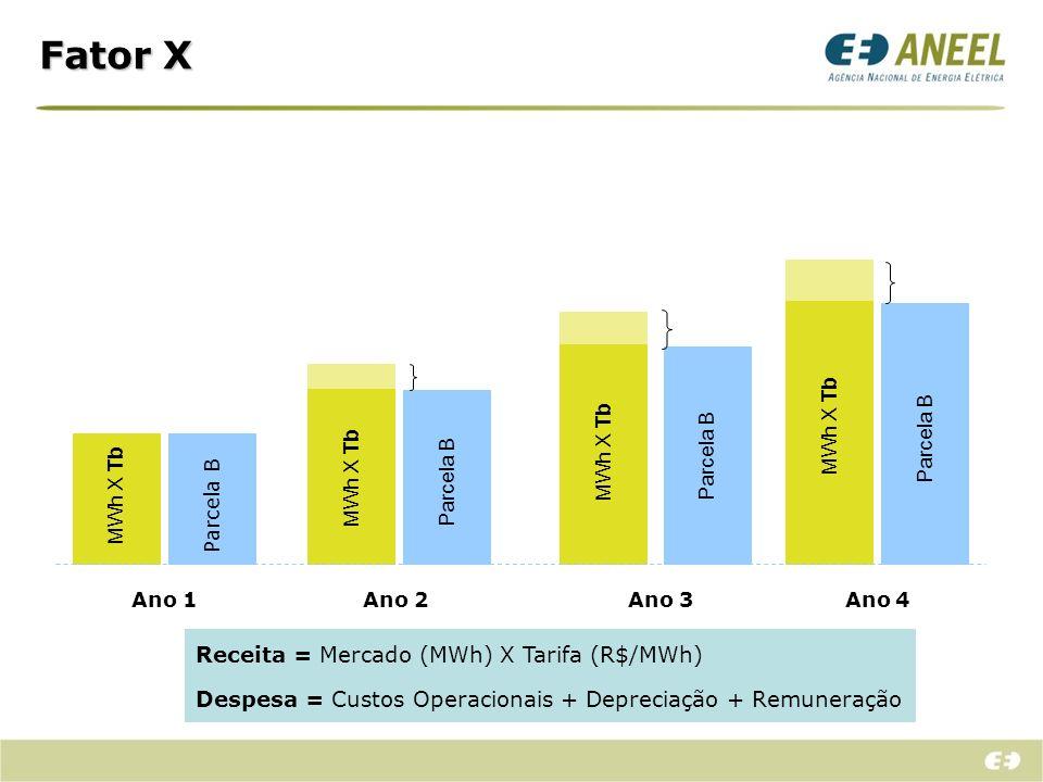 Fator X Receita = Mercado (MWh) X Tarifa (R$/MWh)