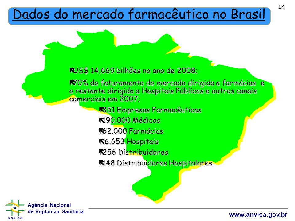 Dados do mercado farmacêutico no Brasil